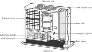 Kerosene Heater Repair