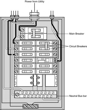 Service wiring panel main Electrical Codes