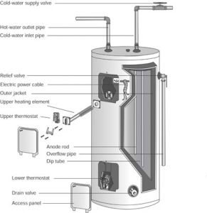 electricwaterheater electric water heater repair how to repair major appliances richmond electric water heater wiring diagram at mifinder.co