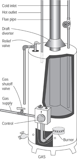 Gas Water Heater Repair How To Major Liances