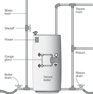Steam Boiler Repair | How to Repair Heating & Cooling Equipment