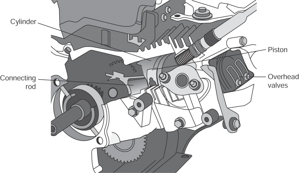 Small Engine Repair | How to Repair Parts & Components